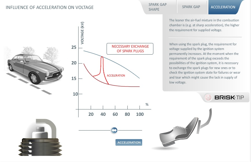 INFLUENCE OF ACCELERATION ON SUPPLIED VOLTAGE
