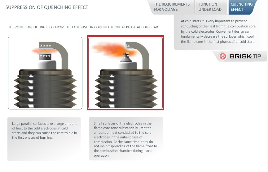 suppression of the spark plug quenching effect