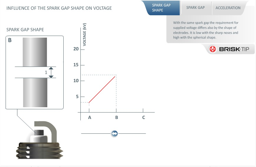 INFLUENCE OF THE SPARK PLUG GAP SHAPE ON VOLTAGE