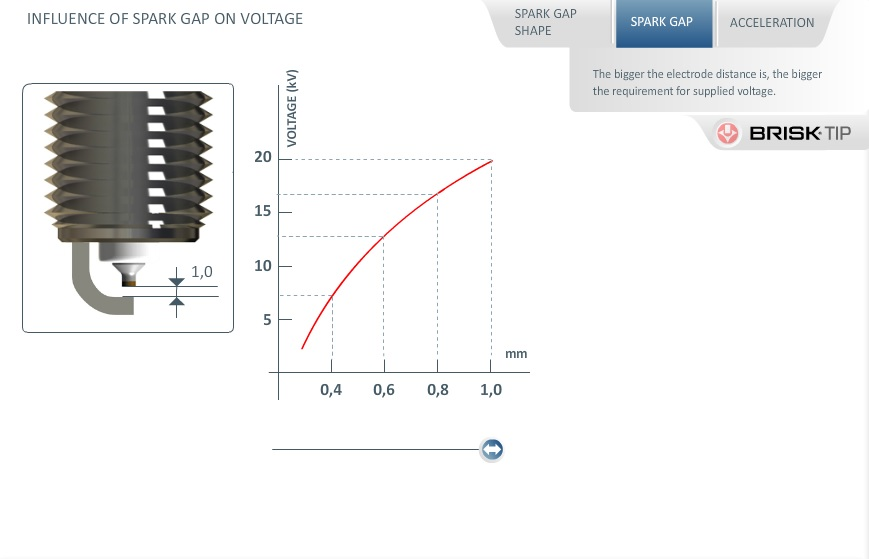 INFLUENCE OF SPARK PLUG GAP SIZE ON VOLTAGE