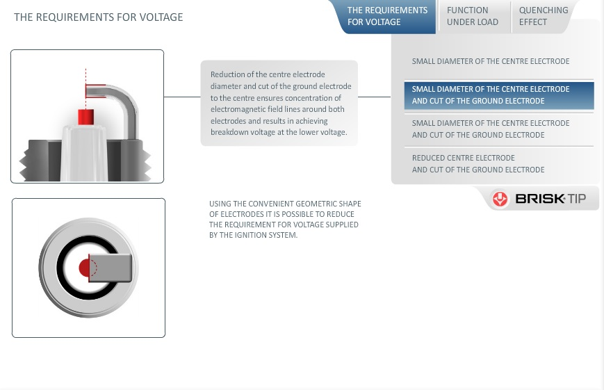 spark plug requirements for voltage